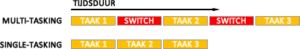 Multi Tasking versus Single Tasking